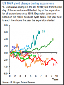 10 Year Expansions 05162014