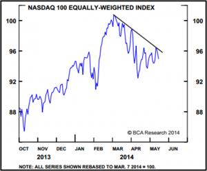 Nasdaq index 05162014