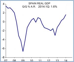 SpainGDP 05022014