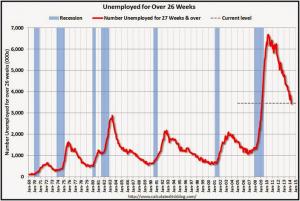 Unemployed26Weeks 05022014