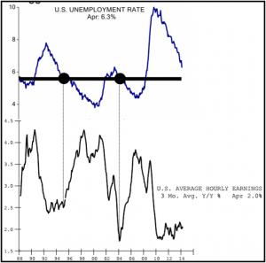 UnemploymentRate 05022014