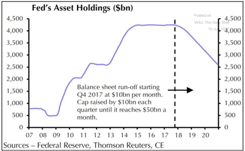 Gemmer Asset Management | Market Update -