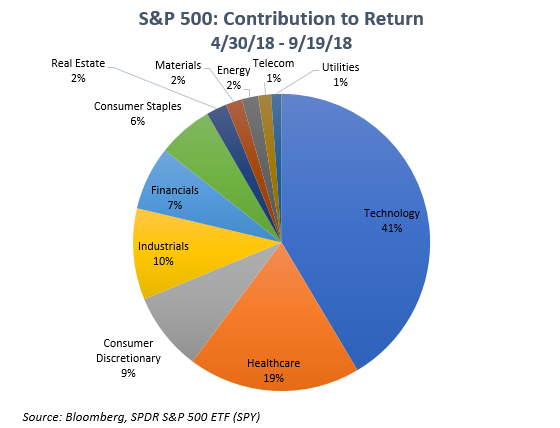 Gemmer Asset Management | Global Equity Performance – What's